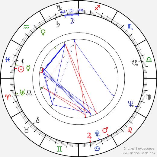 Halina Jablonowska birth chart, Halina Jablonowska astro natal horoscope, astrology