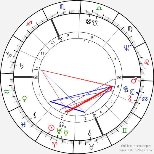 Hilaire Pratesi день рождения гороскоп, Hilaire Pratesi Натальная карта онлайн
