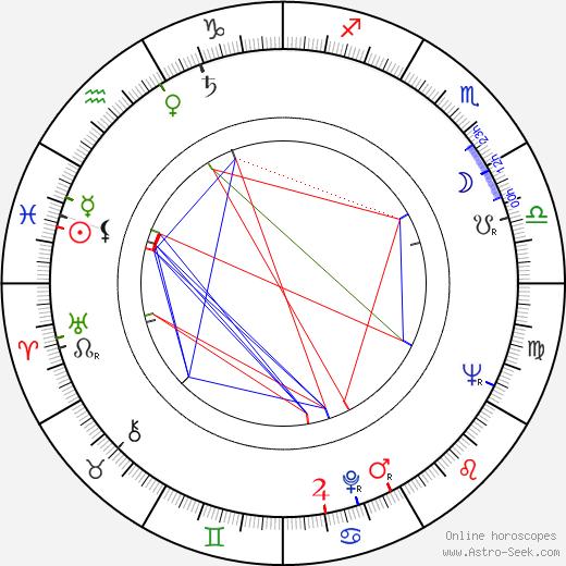 Hiroshi Tachikawa birth chart, Hiroshi Tachikawa astro natal horoscope, astrology