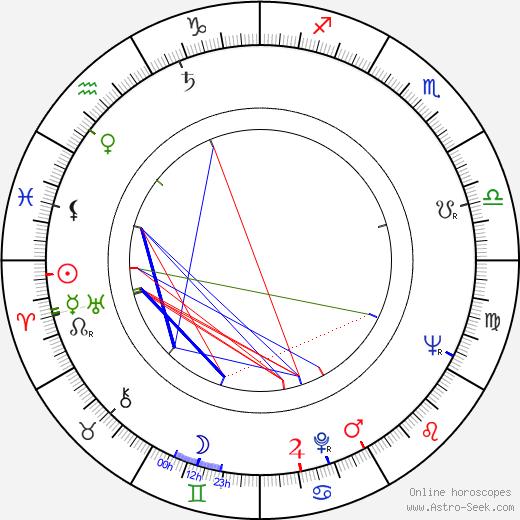 Humphrey Burton день рождения гороскоп, Humphrey Burton Натальная карта онлайн