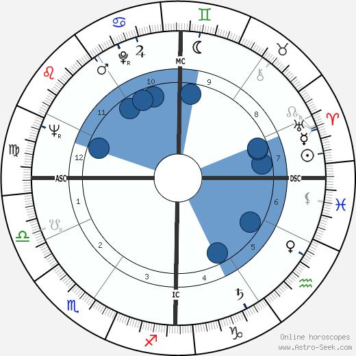 Jacques Bens wikipedia, horoscope, astrology, instagram