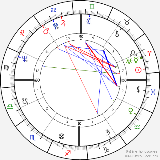 Jacques Bens tema natale, oroscopo, Jacques Bens oroscopi gratuiti, astrologia