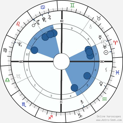 Jane Rule wikipedia, horoscope, astrology, instagram