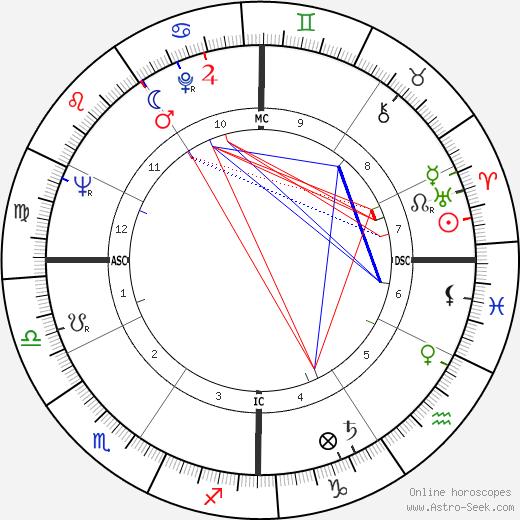 Jane Rule день рождения гороскоп, Jane Rule Натальная карта онлайн