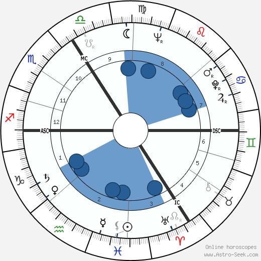 Jean Gheerardyn wikipedia, horoscope, astrology, instagram