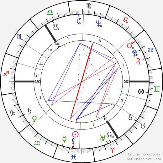 Jean Gheerardyn tema natale, oroscopo, Jean Gheerardyn oroscopi gratuiti, astrologia