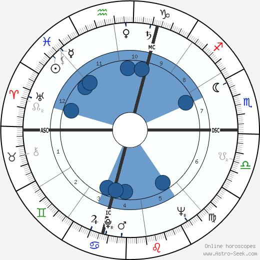 Jean MacArthur wikipedia, horoscope, astrology, instagram
