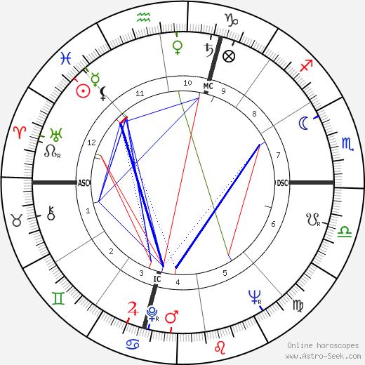 Jean MacArthur tema natale, oroscopo, Jean MacArthur oroscopi gratuiti, astrologia