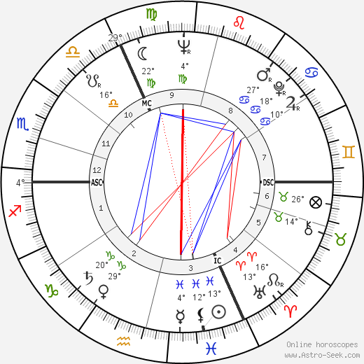 Jean-Paul Roussillon birth chart, biography, wikipedia 2019, 2020