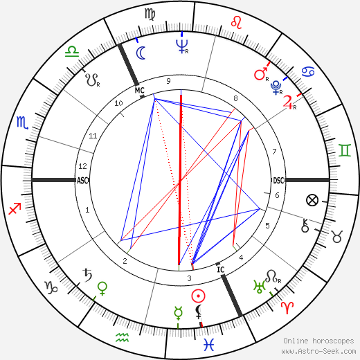 Jean-Paul Roussillon birth chart, Jean-Paul Roussillon astro natal horoscope, astrology