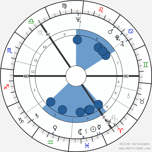 John Fraser 1931 wikipedia, horoscope, astrology, instagram