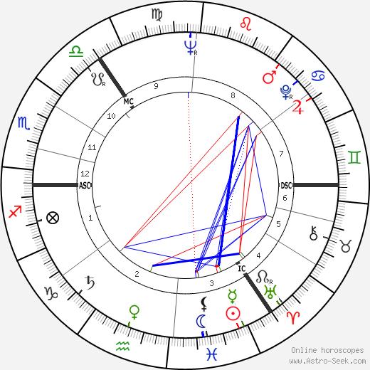 John Fraser 1931 tema natale, oroscopo, John Fraser 1931 oroscopi gratuiti, astrologia