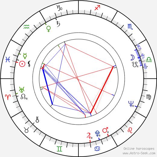 Джон Смит John Smith день рождения гороскоп, John Smith Натальная карта онлайн