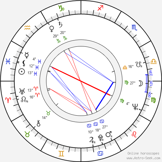 Jorma Ylönen birth chart, biography, wikipedia 2019, 2020
