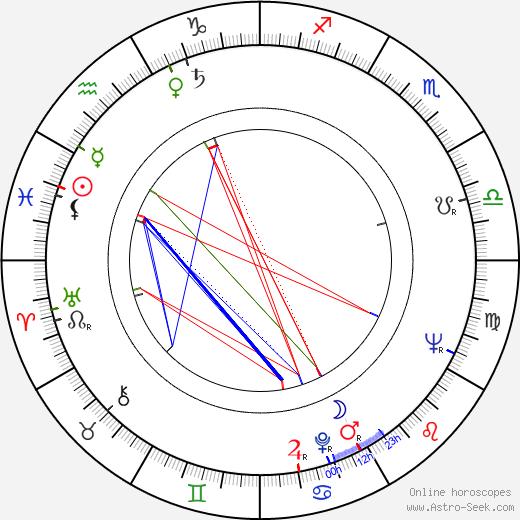 Jozef Bugár birth chart, Jozef Bugár astro natal horoscope, astrology