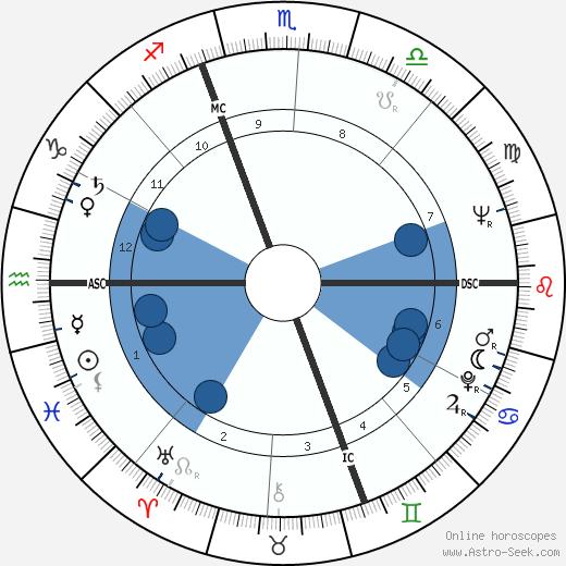 Lamberto Dini wikipedia, horoscope, astrology, instagram