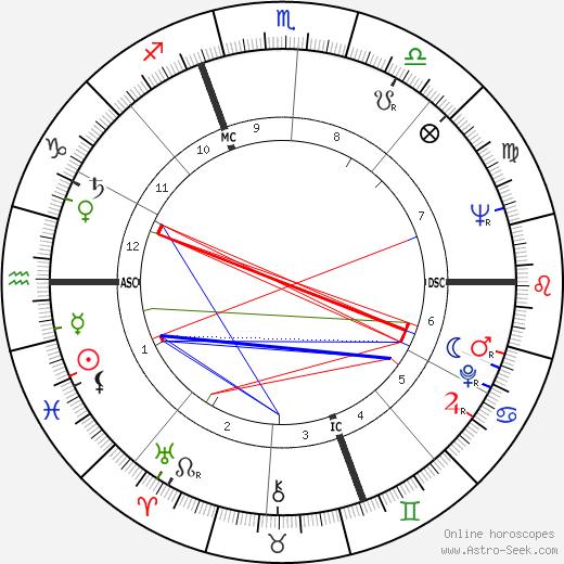 Ламберто Дини Lamberto Dini день рождения гороскоп, Lamberto Dini Натальная карта онлайн