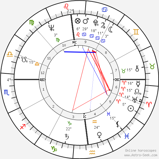 Leonard Nimoy birth chart, biography, wikipedia 2020, 2021