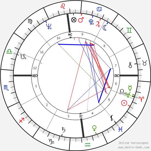 Leonard Nimoy astro natal birth chart, Leonard Nimoy horoscope, astrology