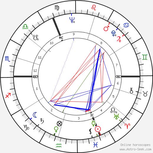 Michel Clavel день рождения гороскоп, Michel Clavel Натальная карта онлайн