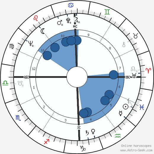 Mikhail Gorbachev wikipedia, horoscope, astrology, instagram