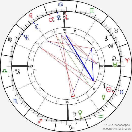 Mikhail Gorbachev astro natal birth chart, Mikhail Gorbachev horoscope, astrology