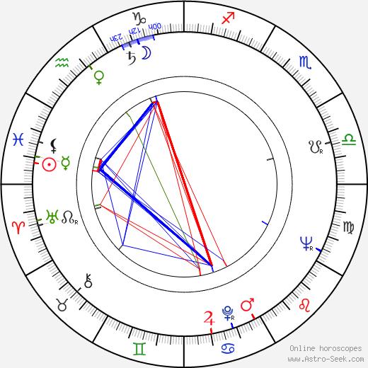 Milan Friedl astro natal birth chart, Milan Friedl horoscope, astrology