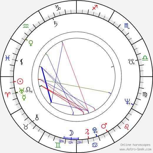 Mircea George Cornea astro natal birth chart, Mircea George Cornea horoscope, astrology