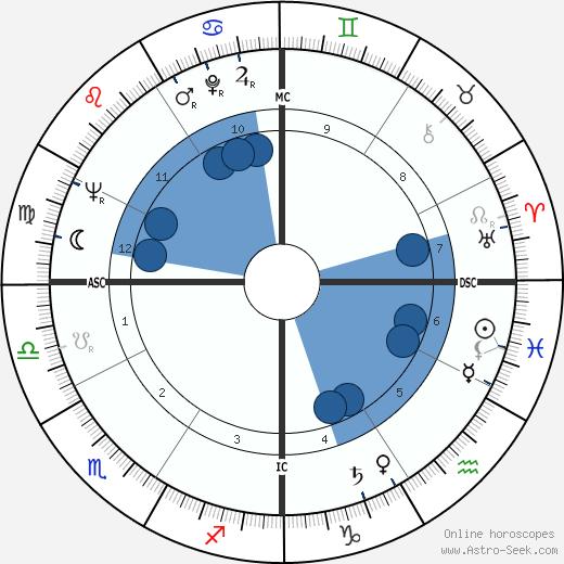 Mohamed Omari wikipedia, horoscope, astrology, instagram