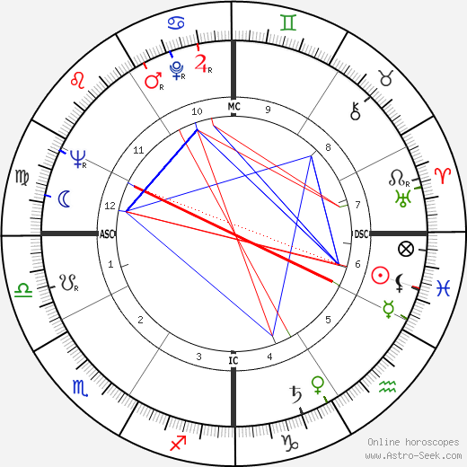 Mohamed Omari день рождения гороскоп, Mohamed Omari Натальная карта онлайн
