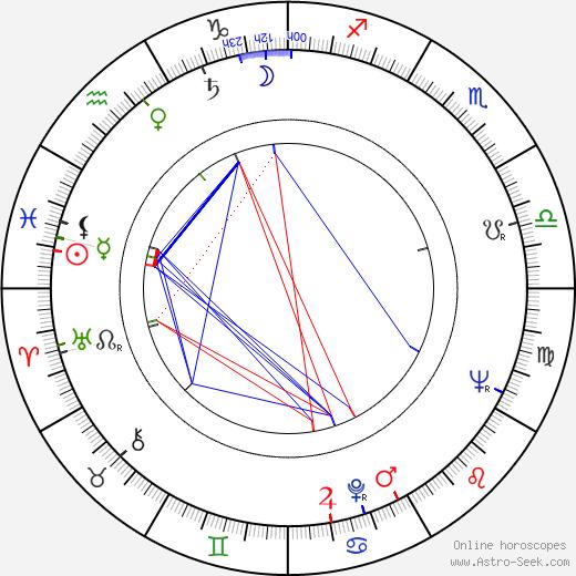 Otto Zelenka день рождения гороскоп, Otto Zelenka Натальная карта онлайн