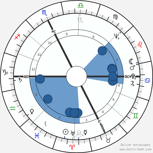 Paolo Gucci wikipedia, horoscope, astrology, instagram
