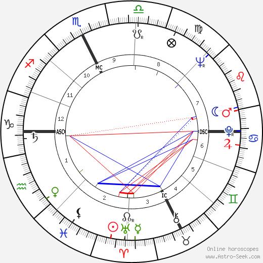 Paolo Gucci tema natale, oroscopo, Paolo Gucci oroscopi gratuiti, astrologia