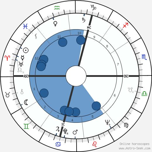 Pierre Mondino wikipedia, horoscope, astrology, instagram