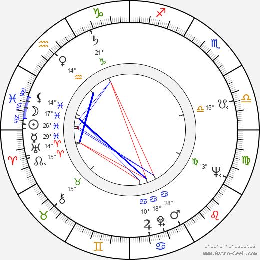 Rolf Losansky birth chart, biography, wikipedia 2019, 2020