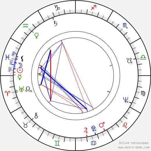 Rolf Losansky birth chart, Rolf Losansky astro natal horoscope, astrology