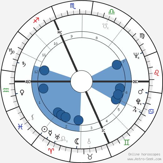 William Shatner wikipedia, horoscope, astrology, instagram