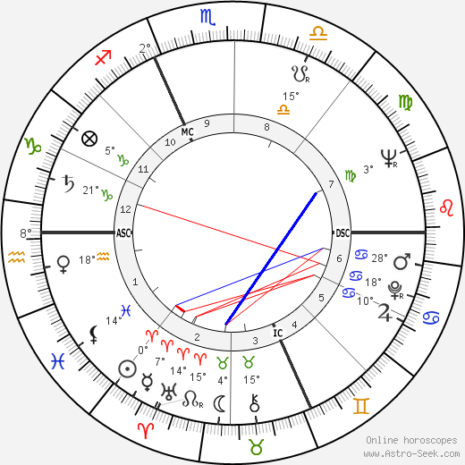 William Shatner birth chart, biography, wikipedia 2017, 2018