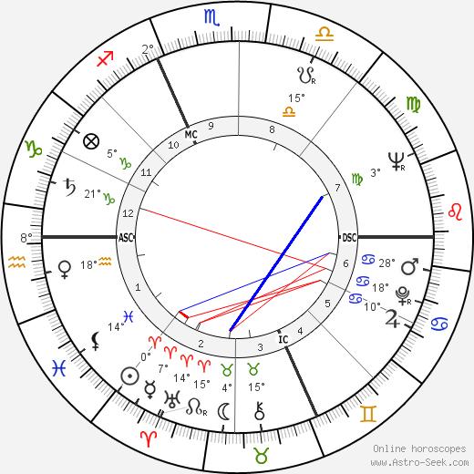 William Shatner birth chart, biography, wikipedia 2019, 2020