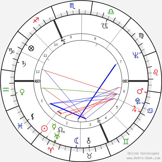 William Shatner astro natal birth chart, William Shatner horoscope, astrology