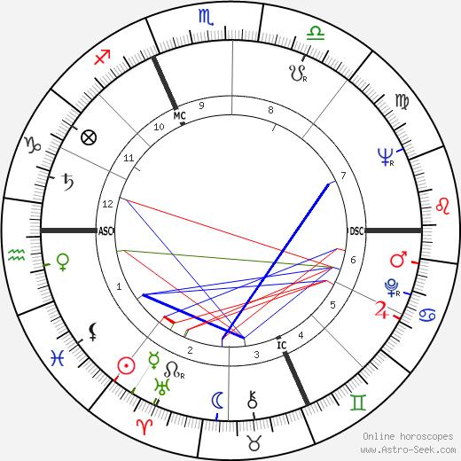 William Shatner tema natale, oroscopo, William Shatner oroscopi gratuiti, astrologia