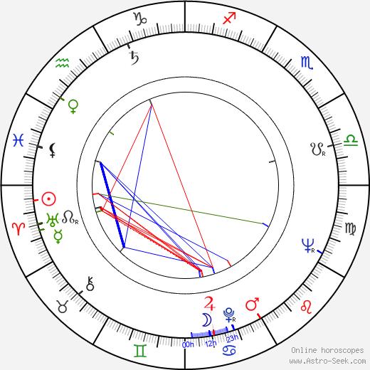 Wim Lindner birth chart, Wim Lindner astro natal horoscope, astrology