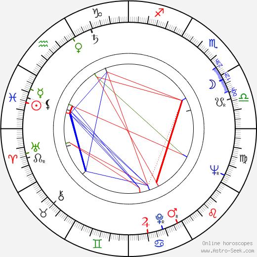 Zheni Bozhinova birth chart, Zheni Bozhinova astro natal horoscope, astrology
