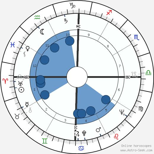 Chico Anysio wikipedia, horoscope, astrology, instagram