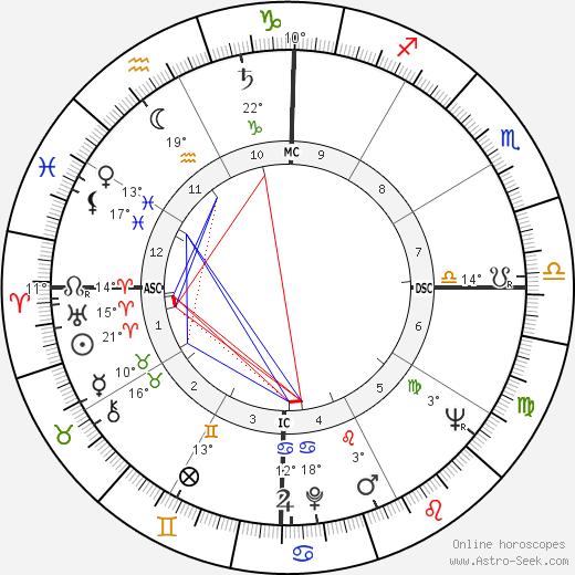 Chico Anysio birth chart, biography, wikipedia 2019, 2020
