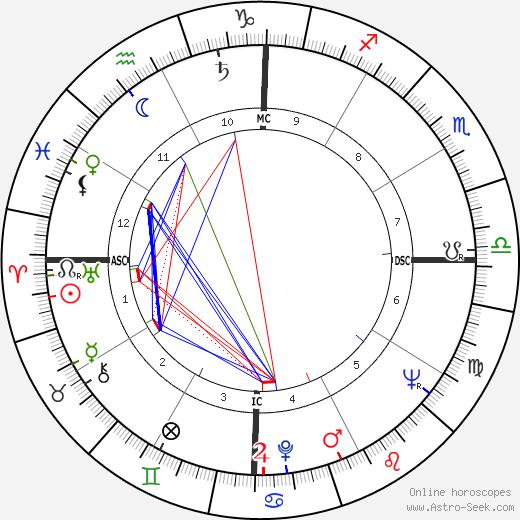 Chico Anysio birth chart, Chico Anysio astro natal horoscope, astrology