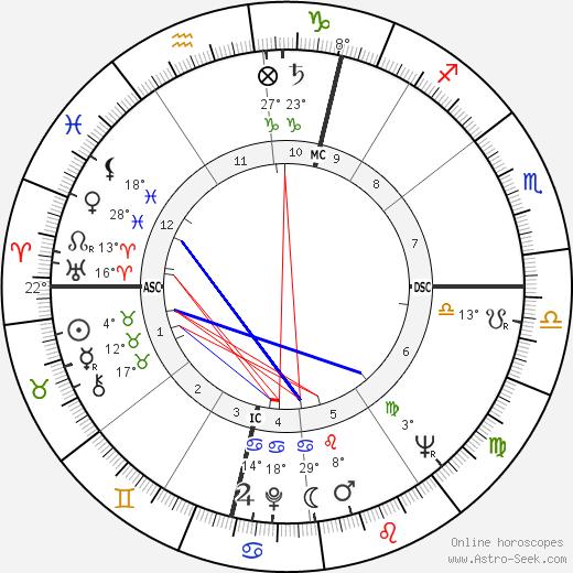 David Shepherd birth chart, biography, wikipedia 2019, 2020