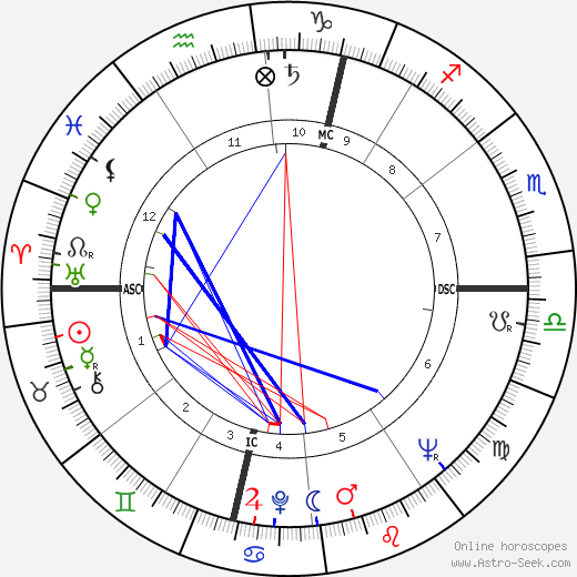 David Shepherd birth chart, David Shepherd astro natal horoscope, astrology