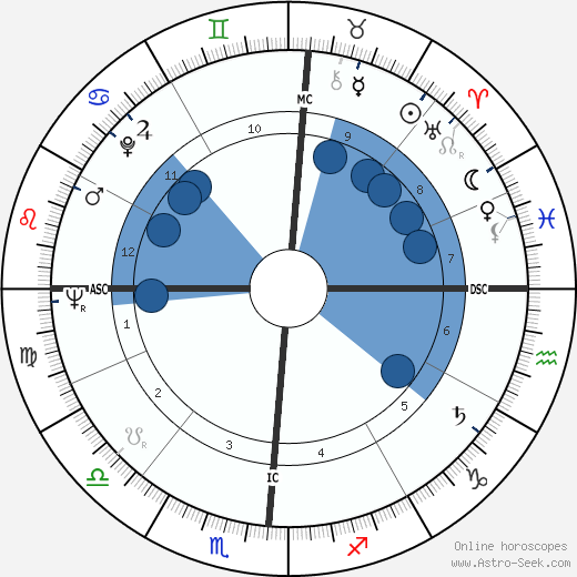Delores Cannon wikipedia, horoscope, astrology, instagram