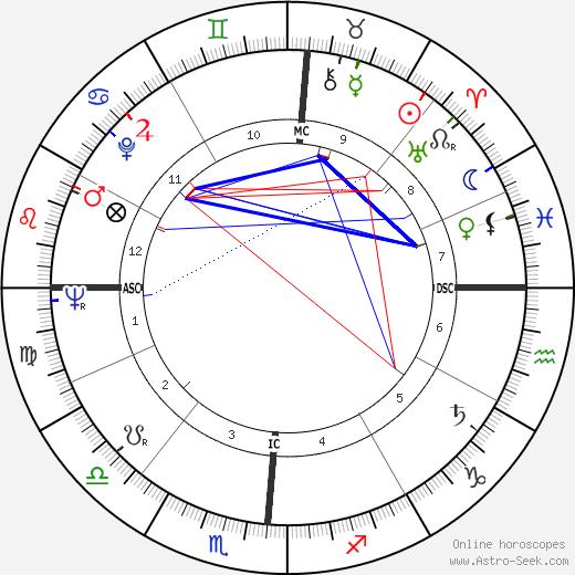 Delores Cannon tema natale, oroscopo, Delores Cannon oroscopi gratuiti, astrologia